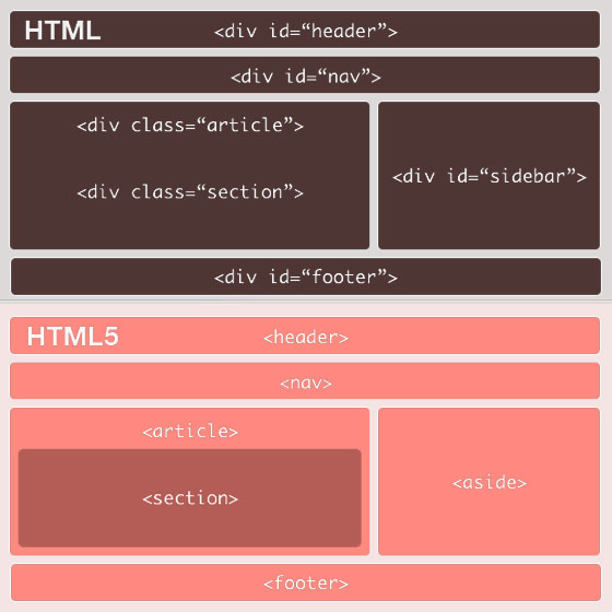 Html5 y css3 for Div in html5
