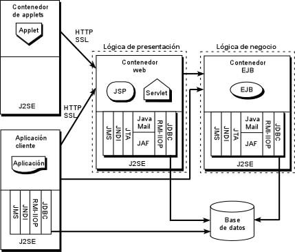 Servidores de aplicaciones for Paginas web de arquitectura